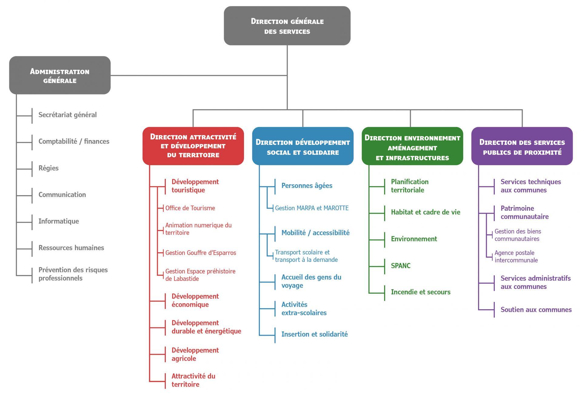 Organigramme CCPL